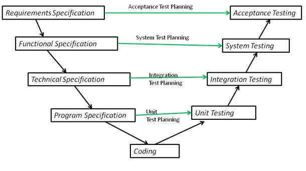 V Model of testing