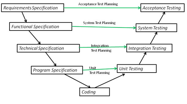 Istqb V Model Of Testing Get Software Services